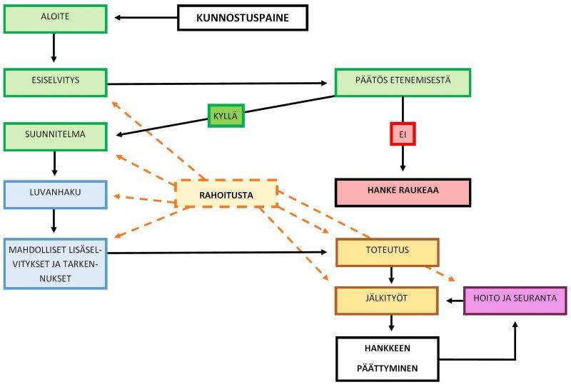 Vesistökunnostushankkeen kaavio